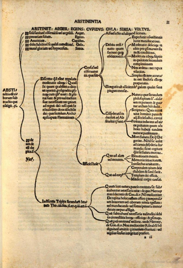 "Figure 8. Analytical table of the concept ""Abstinence"" 1503."