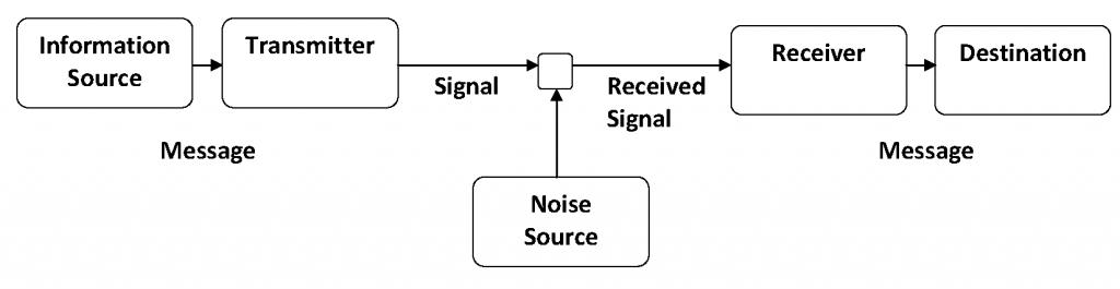 Figure 9 Shannon-Weaver Model of Communication (1949)
